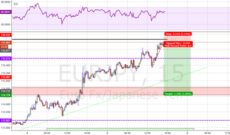 EURJPY: Megahigh RR topsell on EJ 15m