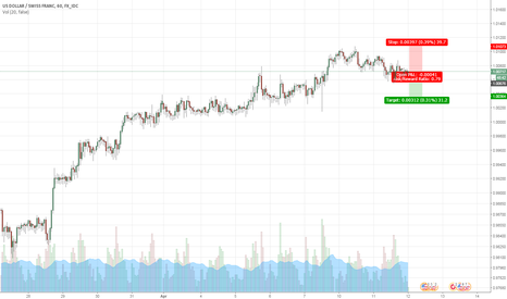 USDCHF: Sell short term