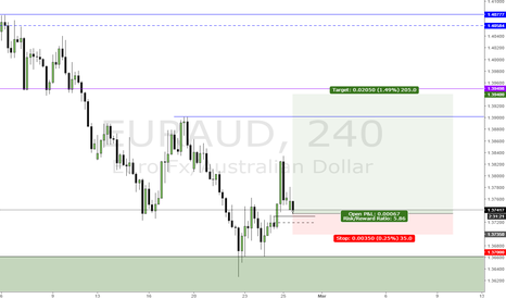 EURAUD: Small long on EURAUD