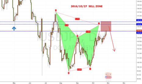 USDJPY: keep an eye on this sell zone of USDJPY