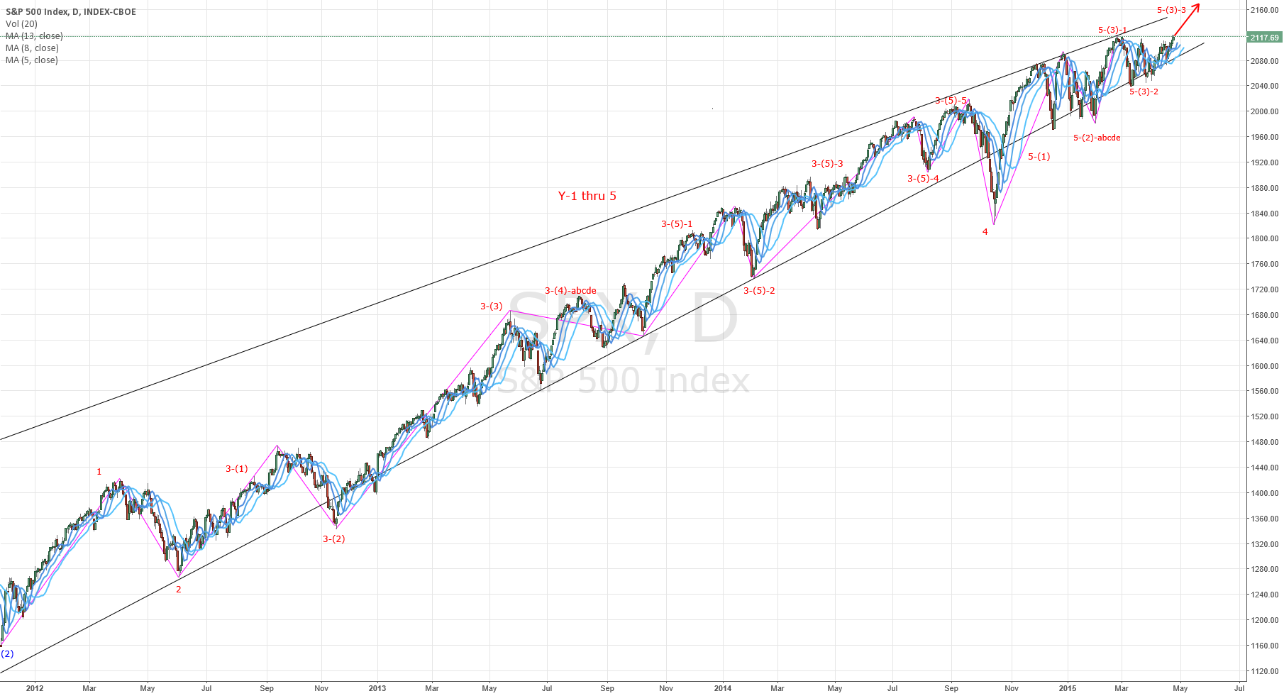 S&P500 will still climb upward (Nikita FX )