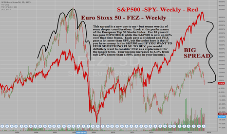 FEZ: SPDR Euro Stoxx 50 - FEZ - Weekly - Long term underperformance