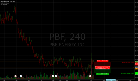 PBF: PBF Energy Dec '16 PUT SPREAD