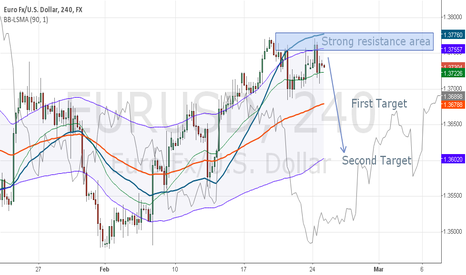 EURUSD: EURUSD 3 Week Bollinger Band Overbought