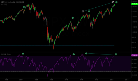 SPX: SPX Weekly - overbought RSI and divergence