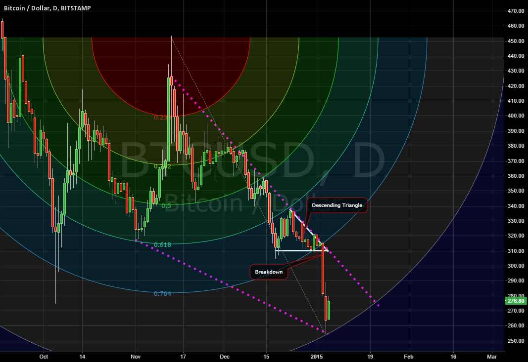 Possible Reversal in Bitcoin: Falling Wedge inside a Fib Arc