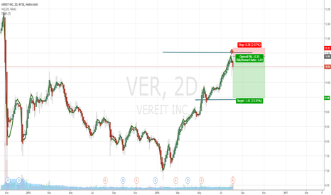 VER: $VER Short Play 1Day Chart