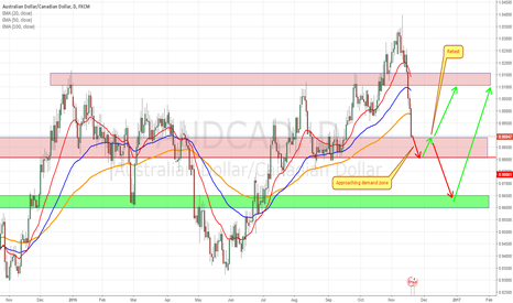 AUDCAD: AUD/CAD approaching the demand zone