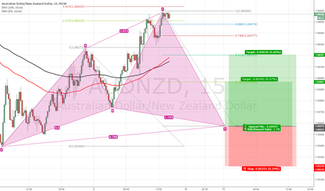 AUDNZD: Cypher pattern at AUDNZD