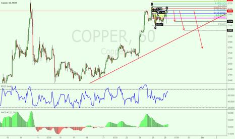 COPPER: 1h Gartley pattern in copper