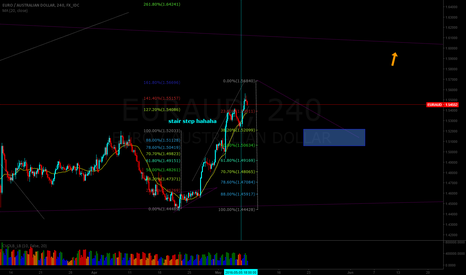 EURAUD: Quick buy now! No don't !!