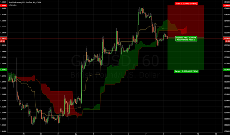 GBPUSD: GBPUSD sell for 100 pips