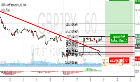 GBPJPY: in this one