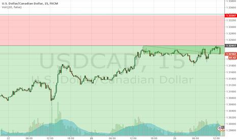 USDCAD: short usdcad