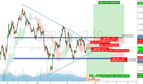 GBPJPY: GBPJPY EITHER WAY