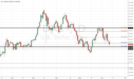 DX1!: Dollar is in a range between 97.515 - 94.185