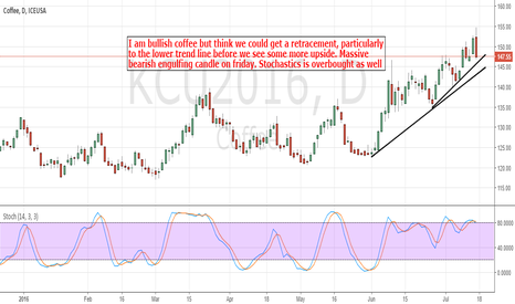 KCU2016: Coffee: Some Retracement Before Further Upside Might Be Seen