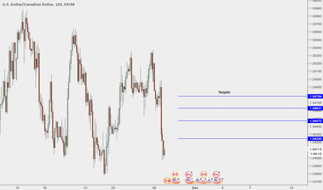 USDCAD: USDCAD short term trade