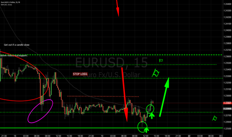EURUSD: Eurusd Long 15minute to 1 hour chart