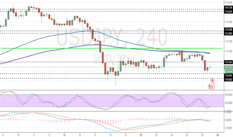 USDJPY: USD/JPY: general analysis