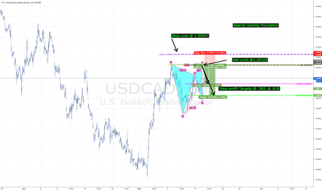 USDCAD: USDCAD - Bearish Garltey Pattern