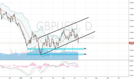 GBPUSD: GBP/USD - Bearish Movements