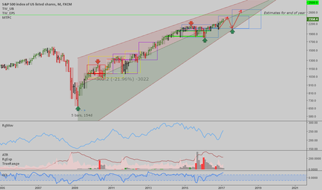 SPX500: SPX: Monthly 'Time at Mode' analysis