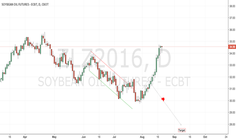 ZLZ2016: CBoT beanoil stopped out and now neutral
