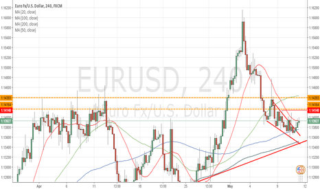 EURUSD: Bearish pressure persists at 1.1400