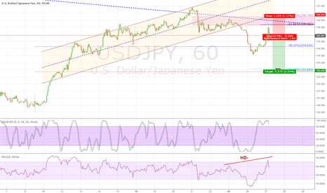 USDJPY: short opportunity for USDJPY