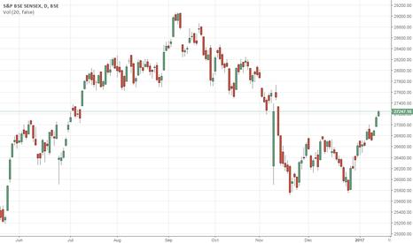 SENSEX: Major Market Watch