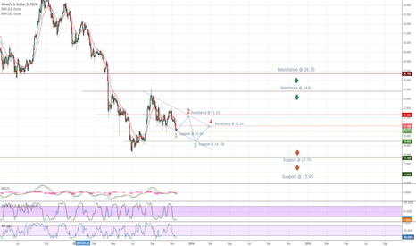 XAGUSD: Silver Forecast to Mar 2014