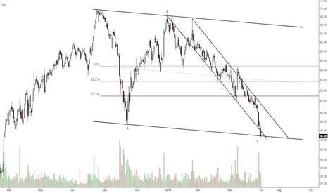 CAR: waiting for pullback