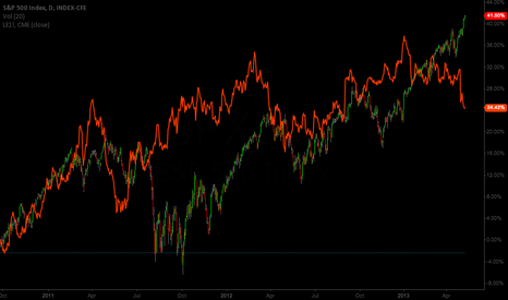 SPX: Live Cattle and SPX