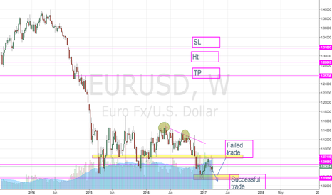 EURUSD: weekly insight - In Progress
