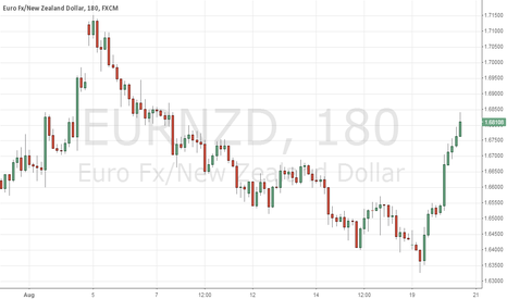 EURNZD: EURNZD overbought in short term