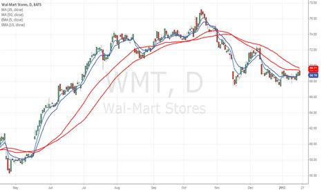 WMT: Walmart - Short