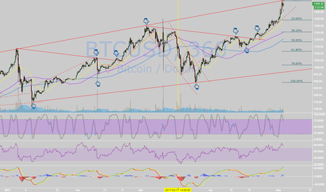 BTCUSD: Now, you can tell me, where are we going?