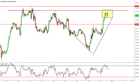 EURUSD: EURUSD - The Rally To Resistance