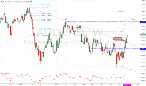 AUDCAD: Why no one look at this?