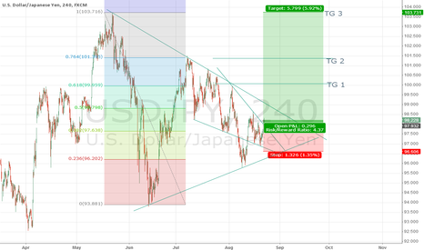 USDJPY: a little wrong on phreix chart