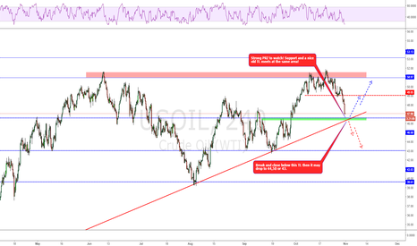 USOIL: Action point reached!