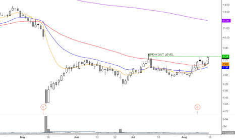 CFMS: Long for a breakout in the direction of the gap