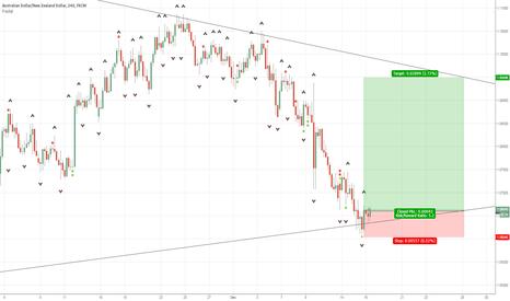 AUDNZD: AUD/NZD Bullish engulfing at trend line support