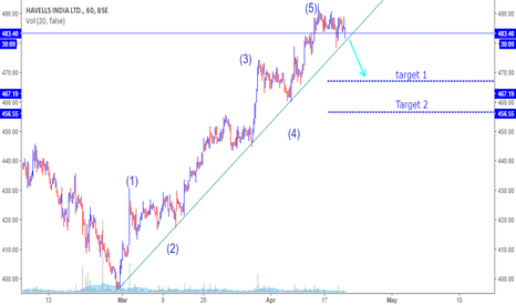HAVELLS: Short - SL 491- once breaking the channel huge down possible