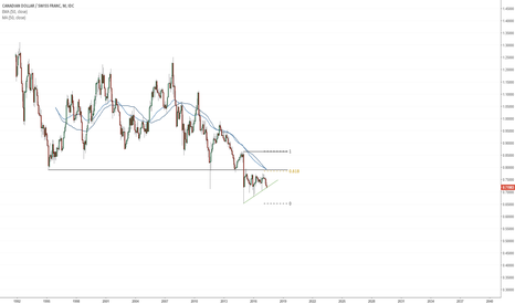 CADCHF: $CADCHF bottoming? (Monthly)