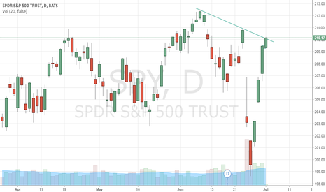 SPY: Might be an area to start shorting for a trade