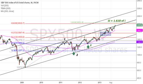 SPX500: SPX longer time frame bull market view