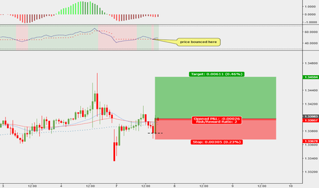 USDCAD: Live tutorial: take an entry using Tweezer bottom on USDCAD