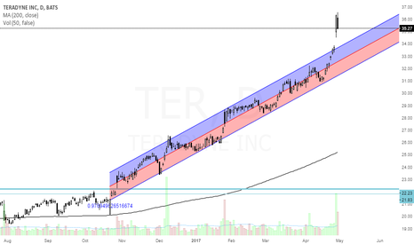 TER: TER-you cannot not see this uptrend